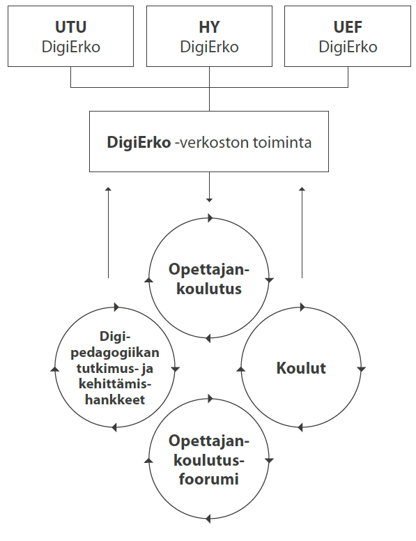 Digierko-verkoston toiminta