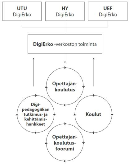 Digierko-verkoston toiminta